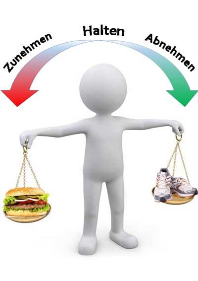 Abnehmtipps - Kaloriendefizit